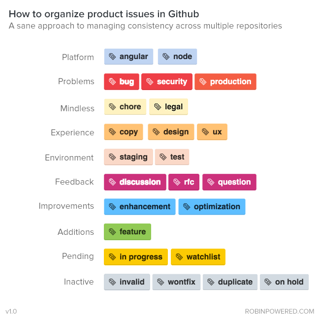 How We Organize Github Issues A Styleguide For Tagging