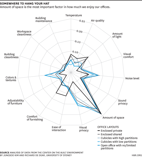 HBR workplace productivity and happiness factors